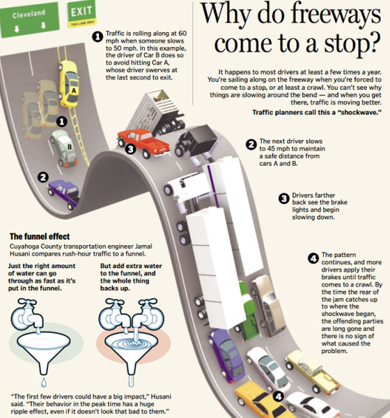 why-do-freeways come to a stop
